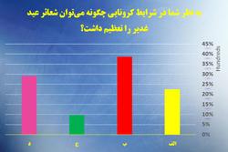 نتایج نظرسنجی عیدانه خبرگزاری رسا منتشر شد